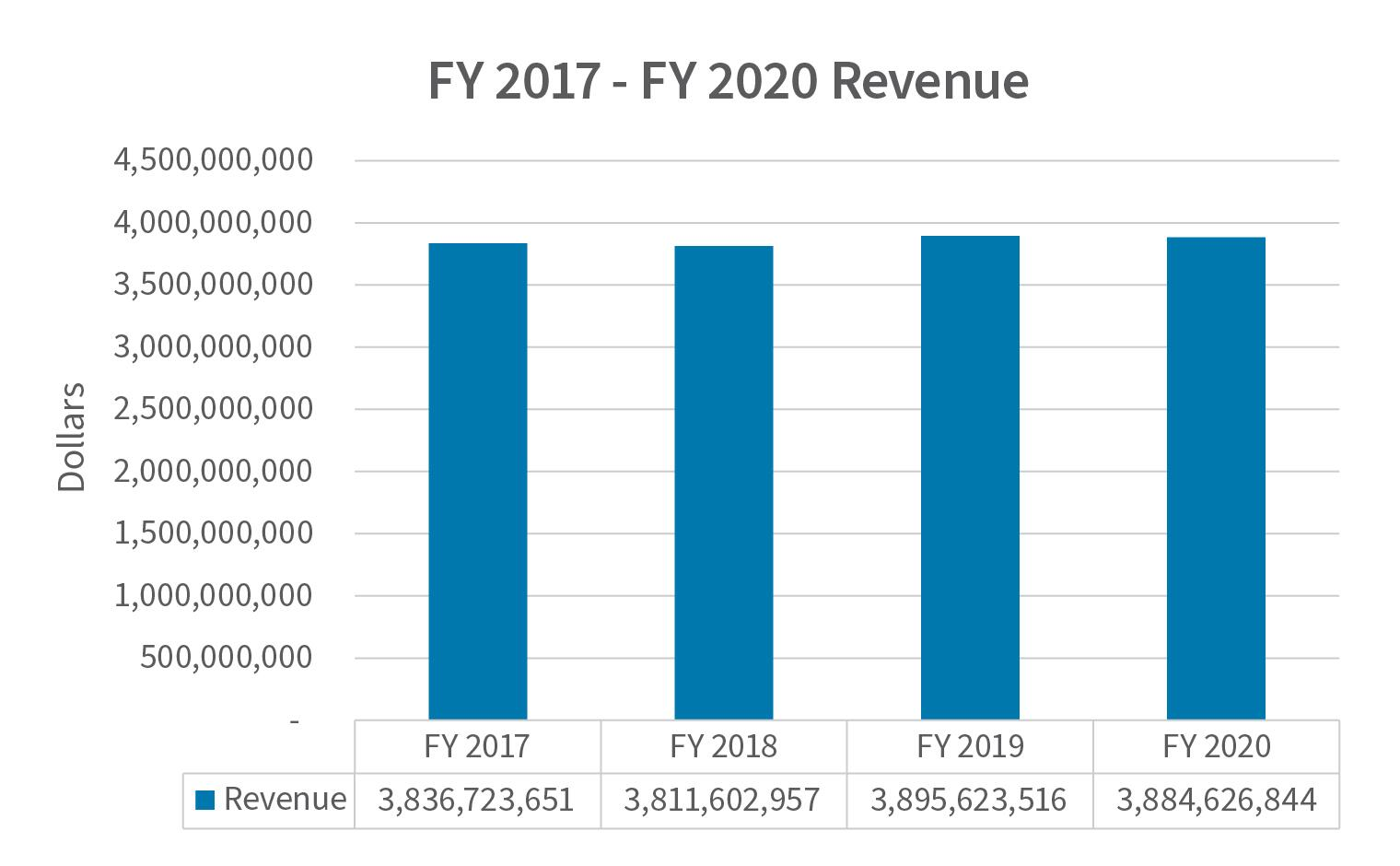 Chart reflecting Fiscal Year Revenue from 2017 to 2020. Fiscal year 2017 Revenue is 3,836,723,651 and Fiscal Year 2018 is 3,811,602,957 and Fiscal Year 2019 is 3, 895,623,516 and Fiscal Year 2020 is 3,884,626,844